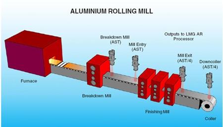 Picture of Aluminium Rolling